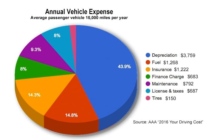 Driving Cost Graph